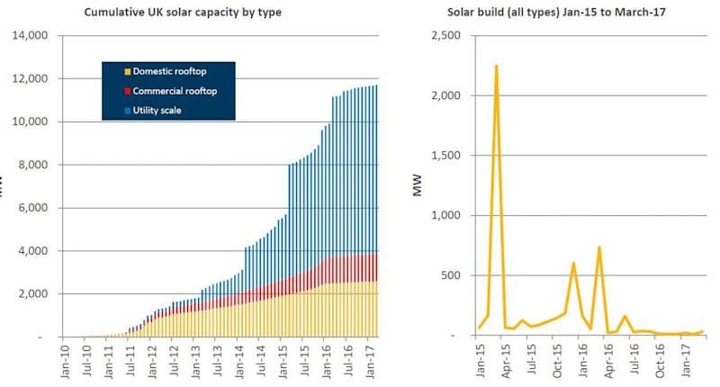 Solar has grown rapidly in the past few years, but installations have now crashed (Solar Trade Association)