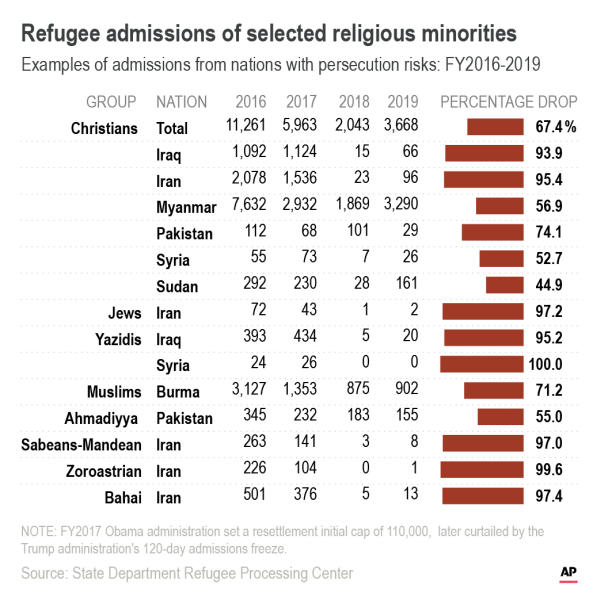 US refugee admissions by religion. ;