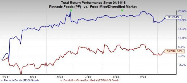 Pinnacle Foods Gains From Strong Brands, Up 20% in 6 Months
