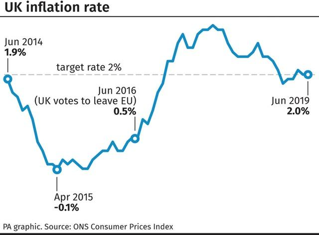 UK Inflation rate
