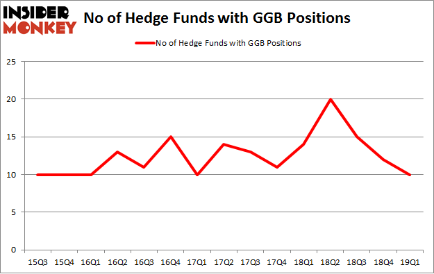 No of Hedge Funds with GGB Positions
