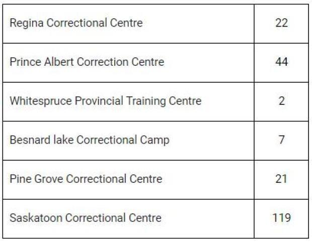 There have been a total of 22 inmates vaccinated at the Regina Correctional Centre.