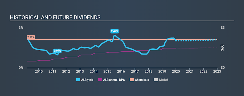 NYSE:ALB Historical Dividend Yield, December 24th 2019