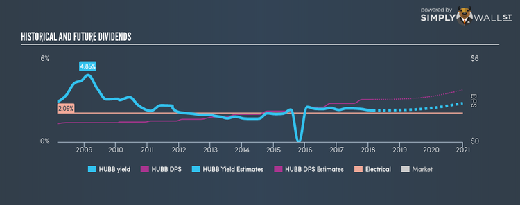 NYSE:HUBB Historical Dividend Yield Feb 23rd 18