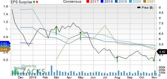 Encana Corporation Price, Consensus and EPS Surprise