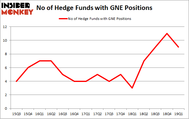 No of Hedge Funds with GNE Positions
