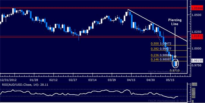 Forex_AUDUSD_Technical_Analysis_05.21.2013_body_Picture_5.png, AUD/USD Technical Analysis 05.21.2013