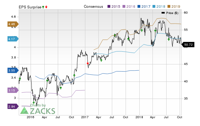 Bank of New York Mellon (BK) possesses the right combination of the two key ingredients for a likely earnings beat in its upcoming report. Get prepared with the key expectations.