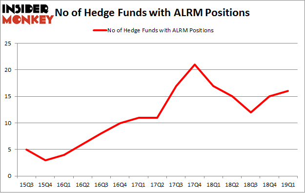 No of Hedge Funds with ALRM Positions