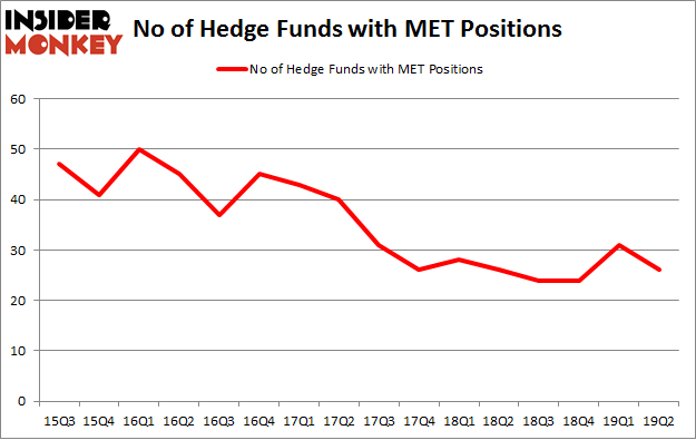 No of Hedge Funds with MET Positions