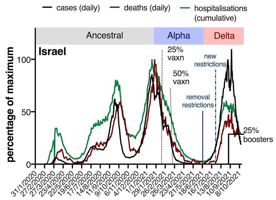 """<span class=""""caption"""">Israel experienced a large increase in COVID cases, hospitalisations and deaths after the arrival of the Delta variant.</span> <span class=""""attribution""""><span class=""""source"""">Data from ourworldindata.org/covid-vaccinations and covidlive.com.au</span>, <span class=""""license"""">Author provided</span></span>"""