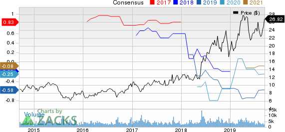 Iridium Communications Inc Price and Consensus