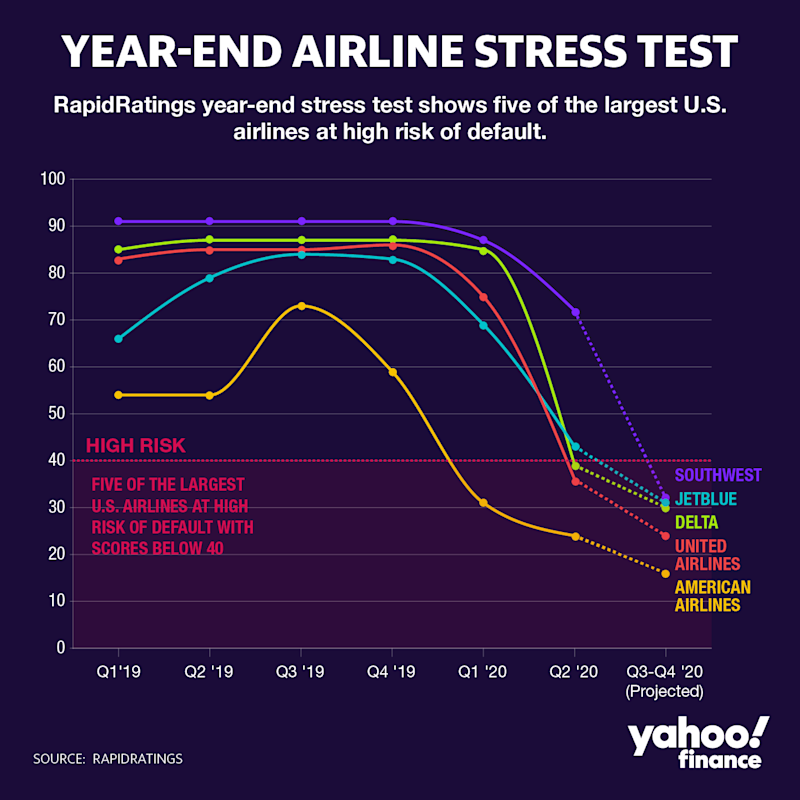 AIRLINE YEAR END STRESS TEST