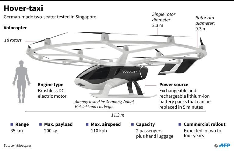 Graphic showing a driverless hover-taxi tested in Singapore on Tuesday