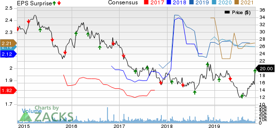 Sally Beauty Holdings, Inc. Price, Consensus and EPS Surprise