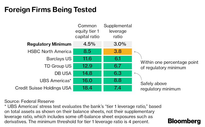 (Bloomberg) -- Goldman Sachs Group Inc. and Morgan Stanley improved on last year's poor results in the first round of the latest Federal Reserve stress tests, a sign they may have more flexibility to boost payouts to shareholders.In figures posted Friday by the Fed, the pair didn't come as close to breaching regulatory minimums as they did last year, offering hope they will escape limits on dividends and stock buybacks imposed back then. All 18 banks in the exam demonstrated an ability to withstand a hypothetical financial shock. The second and final round next week determines whether firms win approval to boost capital payouts.Results posted so far show banks are getting better at coping with what's become one of the most rigorous supervisory efforts: They maintained a collective common equity Tier 1 ratio that was double the regulatory minimum even at the depths of the theoretical recession. Lenders have been building capital for years, and while this year's exam was harsher on credit-card loans, trading losses were down from last year at four of the five biggest Wall Street firms.Still, when the process wraps up next week, analysts expect big banks to slow the expansion of payouts to shareholders after two years of surging dividends and buybacks.Goldman Sachs and Morgan Stanley were allowed to dip below the required minimums in the second part of last year's test because some of the decline was a result of one-time charges related to the 2017 federal tax overhaul. After next week's round, Goldman is expected to modestly reduce its total payout in dollar terms while Morgan Stanley modestly increases it, according to analyst estimates compiled by Bloomberg before Friday's results.This year, Goldman Sachs's supplementary leverage ratio fell to as low as 4% in the first round of the Fed's test, an improvement from 3.1% last year. Morgan Stanley's ratio was 3.9%, compared with 3.3% last year. To carry out proposals to distribute capital, banks need to remain above 3% 