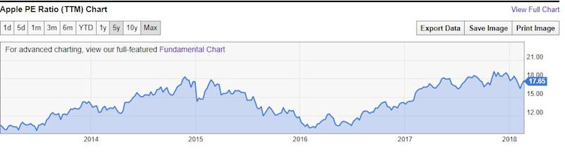Why the Rally in Apple Inc. Stock Is About to End