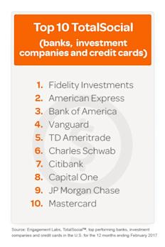 Consumers Put Their Money Where Their Mouth Is; Fidelity Investments, American Express and Bank of America Are the Top Scoring TotalSocial(TM) Brands