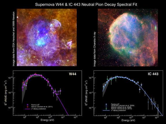 Finding evidence for the acceleration of protons has long been a key issue in the efforts to explain the origin of cosmic rays. This pair of spectra from two supernova remnants (also shown visibly with data from various satellites and wavelengt