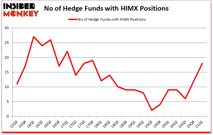 Is HIMX A Good Stock To Buy?