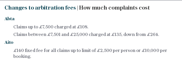 Changes to arbitration fees | How much complaints cost