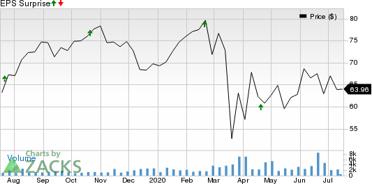 Agree Realty Corporation Price and EPS Surprise