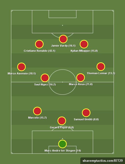 Yahoo Daily Fantasy CL Dreamteam - Football tactics and formations