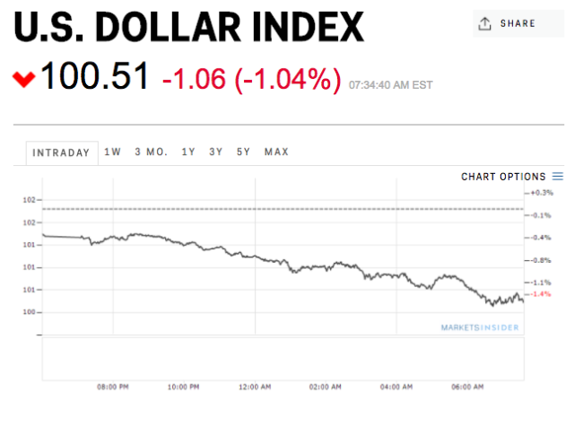 Trump the strong dollar is killing us