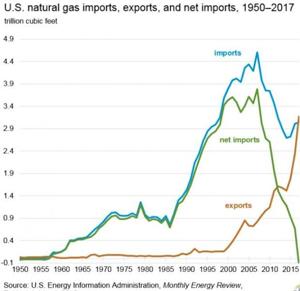 Owing to competitiveness and low price, the natural gas produced in U.S. resources is much in demand in international markets.