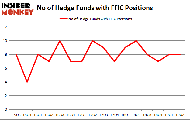 No of Hedge Funds with FFIC Positions