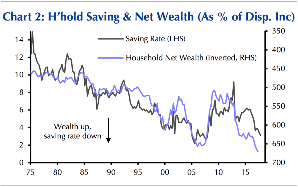The savings rate has declined as household net worth has surged. (Source: Capital Economics)