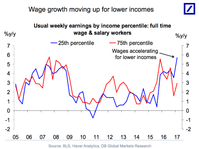Wages for low-paid workers are rising at the fastest pace in over a decade. (Source: Deutsche Bank)