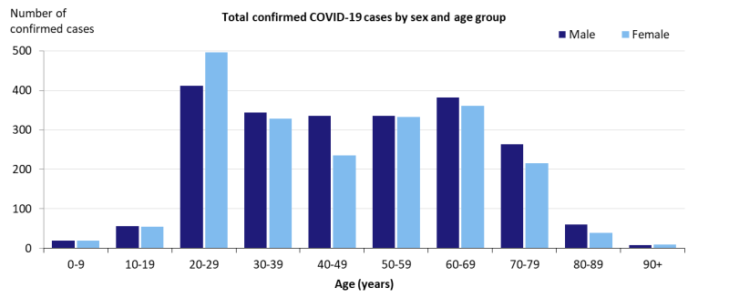 Coronavirus cases as of Wednesday morning separated by age and gender. Source: Department of Health