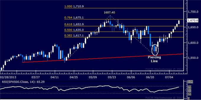 Forex_US_Dollar_Crumbles_as_SP_500_Pushes_Toward_May_Top_body_Picture_6.png, US Dollar Crumbles as S&P 500 Pushes Toward May Top