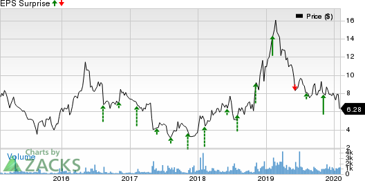 American Superconductor Corporation Price and EPS Surprise