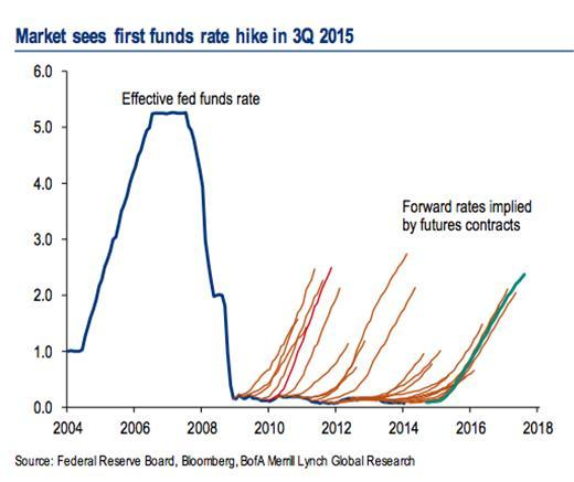 Funds Rate hike