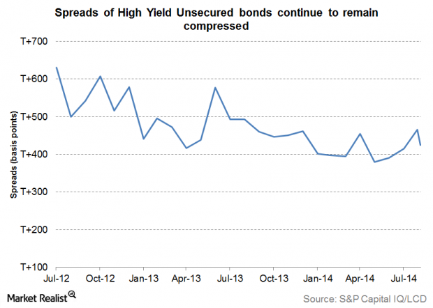 Why tight credit spreads usually mean a period of global expansion