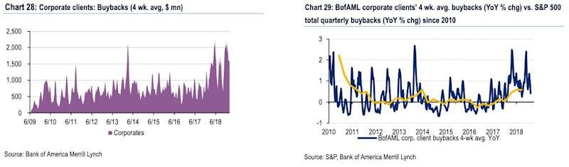 "Bank of America Merrill Lynch notes that corporate buybacks ""remained strong last week and year-to-date continue to track above last year's records (+78% YoY)."""