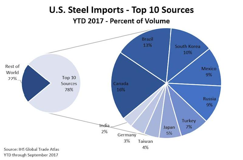 Trump to impose tariffs on steel and aluminum imports