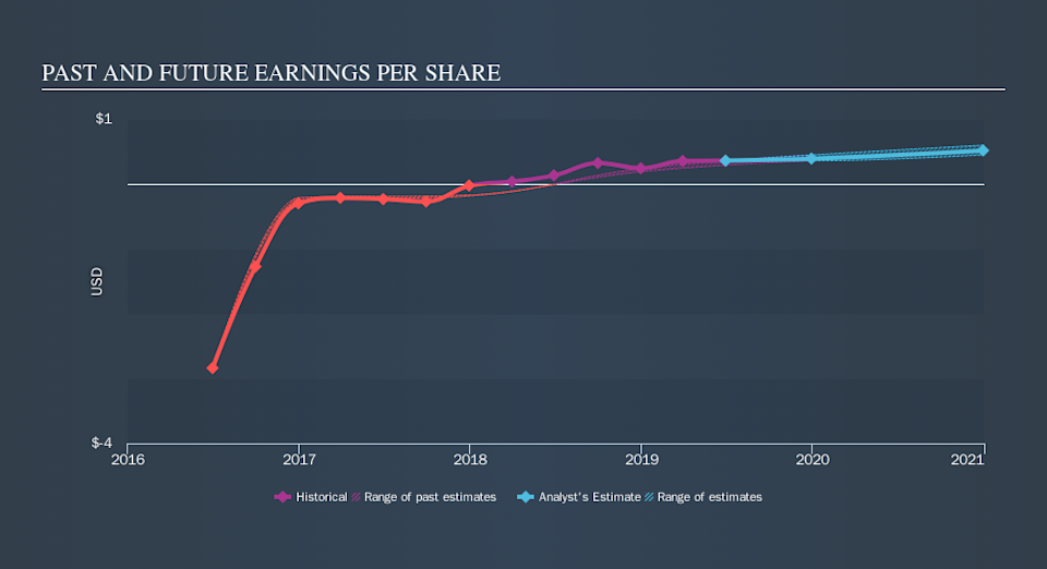 NasdaqGS:CLAR Past and Future Earnings, October 16th 2019