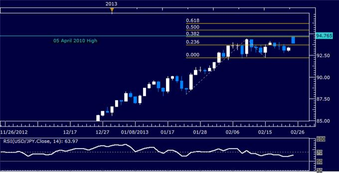 Forex_USDJPY_Technical_Analysis_02.25.2013_body_Picture_5.png, USD/JPY Technical Analysis 02.25.2013