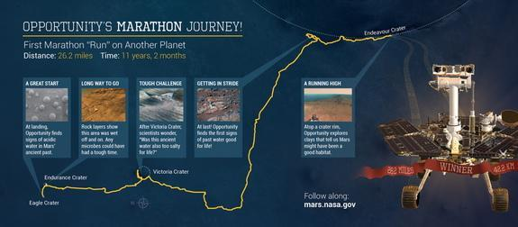 NASA's Opportunity rover recently completed the equivalent of a marathon distance on Mars.