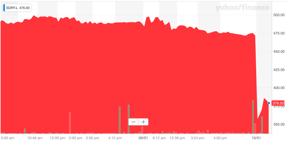 Superdry shares crashed over 20% at the open in London. Photo: Yahoo Finance UK