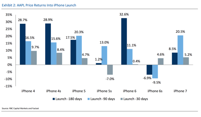 Price returns for Apple stock in the lead-up to an iPhone launch.