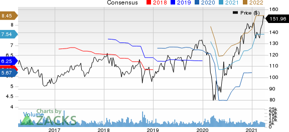 PPG Industries, Inc. Price and Consensus