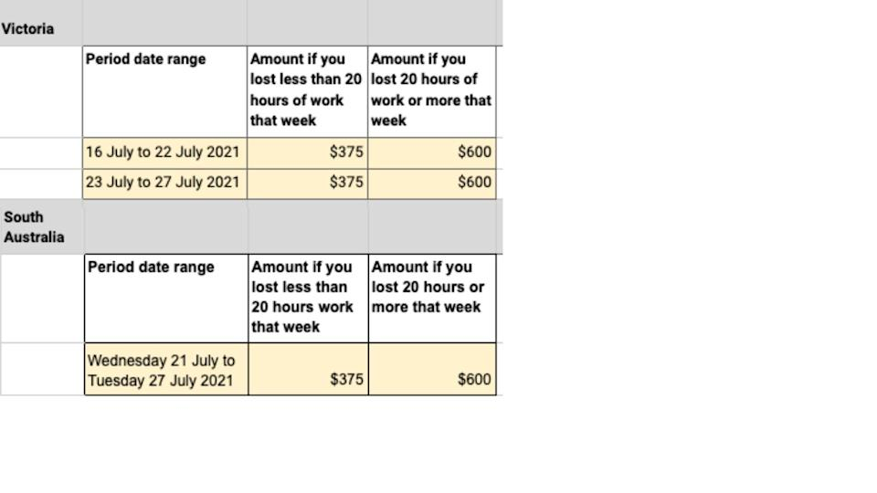 Chart showing what people in Victoria and South AUstralia can claim in COVID-19 payments.