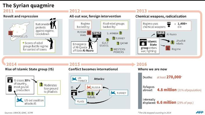 Chronology of the war in Syria, showing how it has become increasingly complex (AFP Photo/Gillian Handyside)