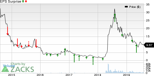 Turtle Beach Corporation Price and EPS Surprise