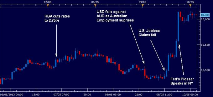 U.S._Dollar_Higher_After_Reserve_Banks_Act_Jobless_Claims_Fall_body_us_dollar_10_may_2013.png, U.S. Dollar Higher After Reserve Banks Act, Jobless Claims Fall