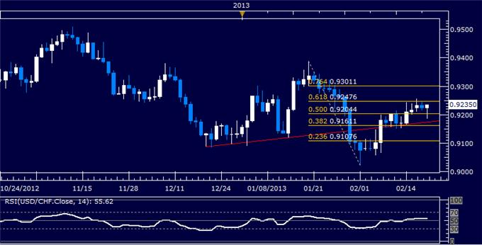 Forex_USDCHF_Technical_Analysis_02.20.2013_body_Picture_5.png, USD/CHF Technical Analysis 02.20.2013